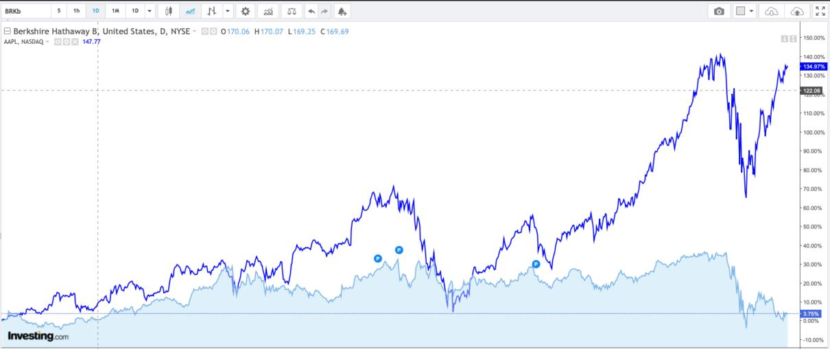 Berkshire Hathaway e Apple