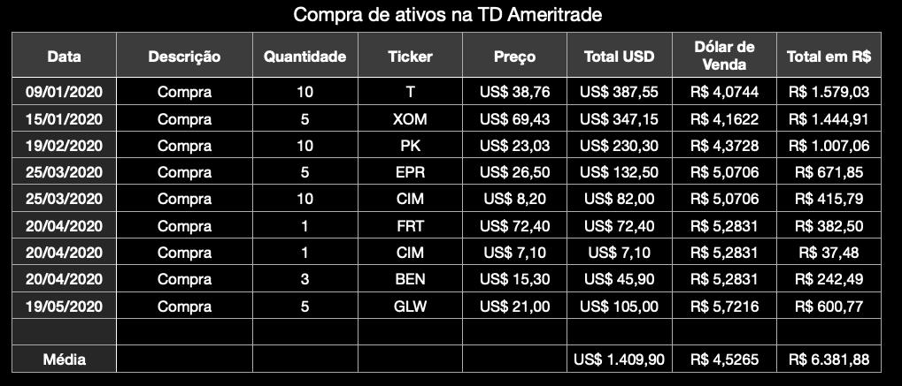 compra de ações no exterior