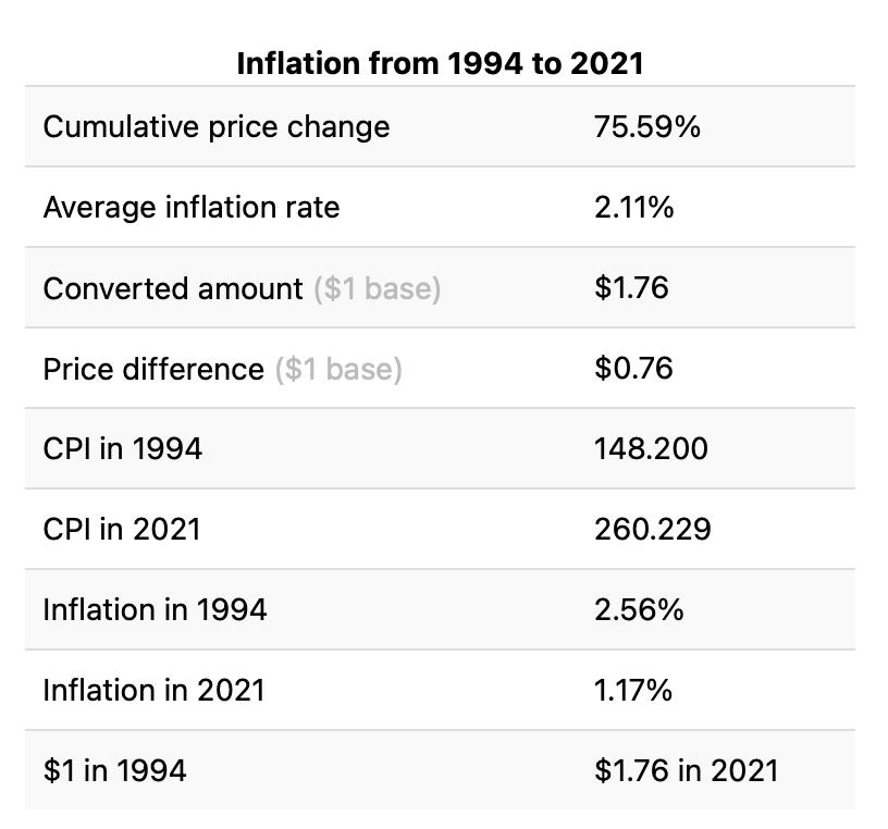 inflação EUA