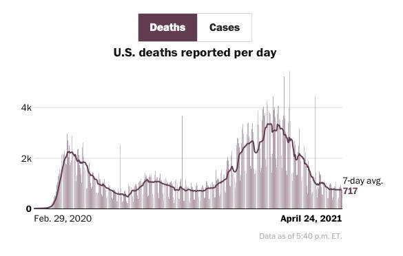 Pandemia mortos por covid