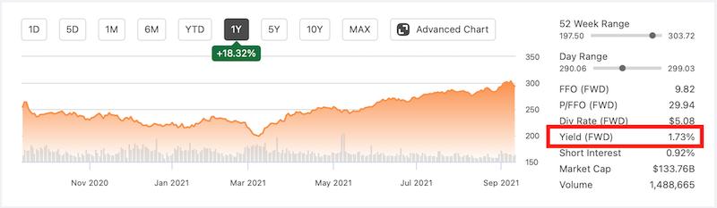 stocks ou REITs